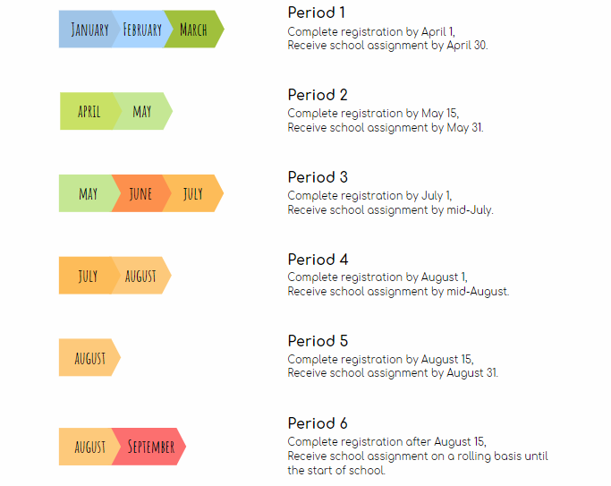 School Assignment Timeline