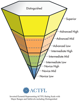 ACTFL Proficiency Levels